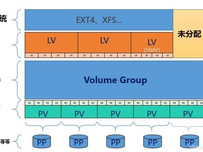 aad 700x525 - 使用lvm对分区进行弹性扩容