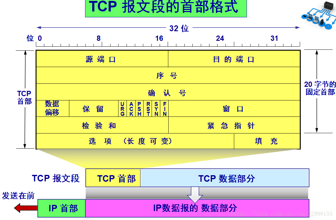 20180324192146298 - tcp协议的报头格式