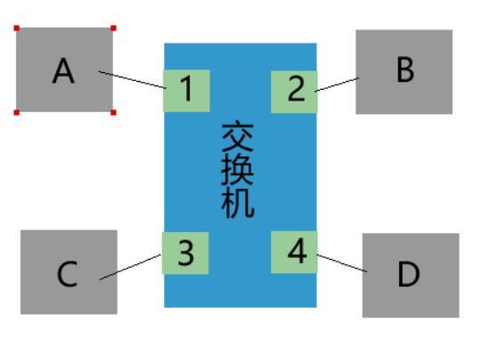 QQ截图20201210210242 - 交换机自主学习过程