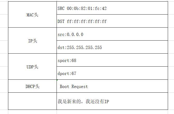 QQ截图20201211150550 01 - DHCP协议——IP是如何来的