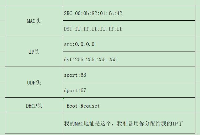 QQ截图20201211160234 3 - DHCP协议——IP是如何来的