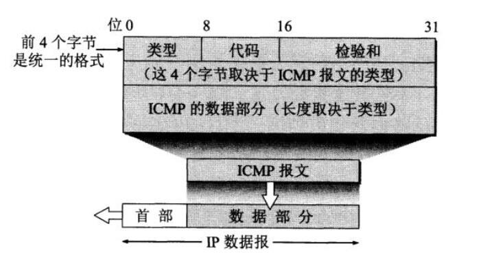 QQ截图20201213184605 - 网络世界的侦察兵——ICMP
