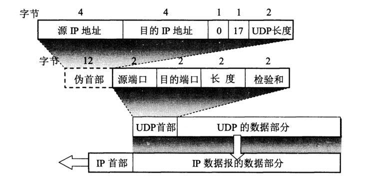 QQ%E6%88%AA%E5%9B%BE20201215103220 - UDP协议