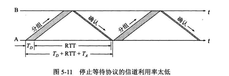 QQ%E6%88%AA%E5%9B%BE20201216113001 - TCP可靠传输原理