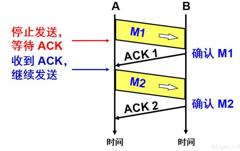 QQ截图20201219115912 - TCP可靠传输原理