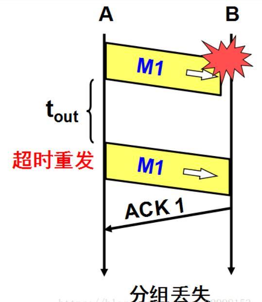 QQ截图20201219120001 - TCP可靠传输原理