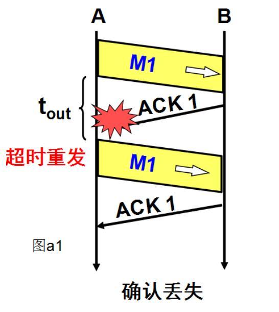 QQ截图20201219120013 - TCP可靠传输原理