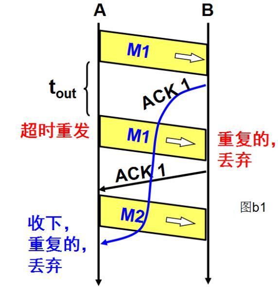 QQ截图20201219120103 - TCP可靠传输原理