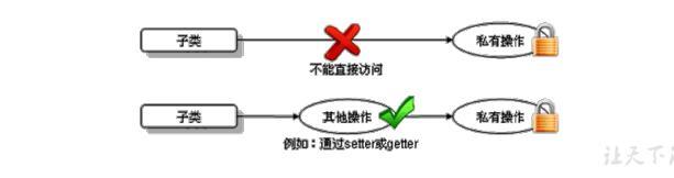 QQ截图20210225150327 - 面向对象的特征——继承