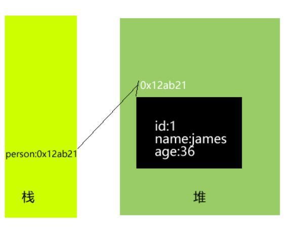 QQ截图20210227162139 - 对象的创建与使用