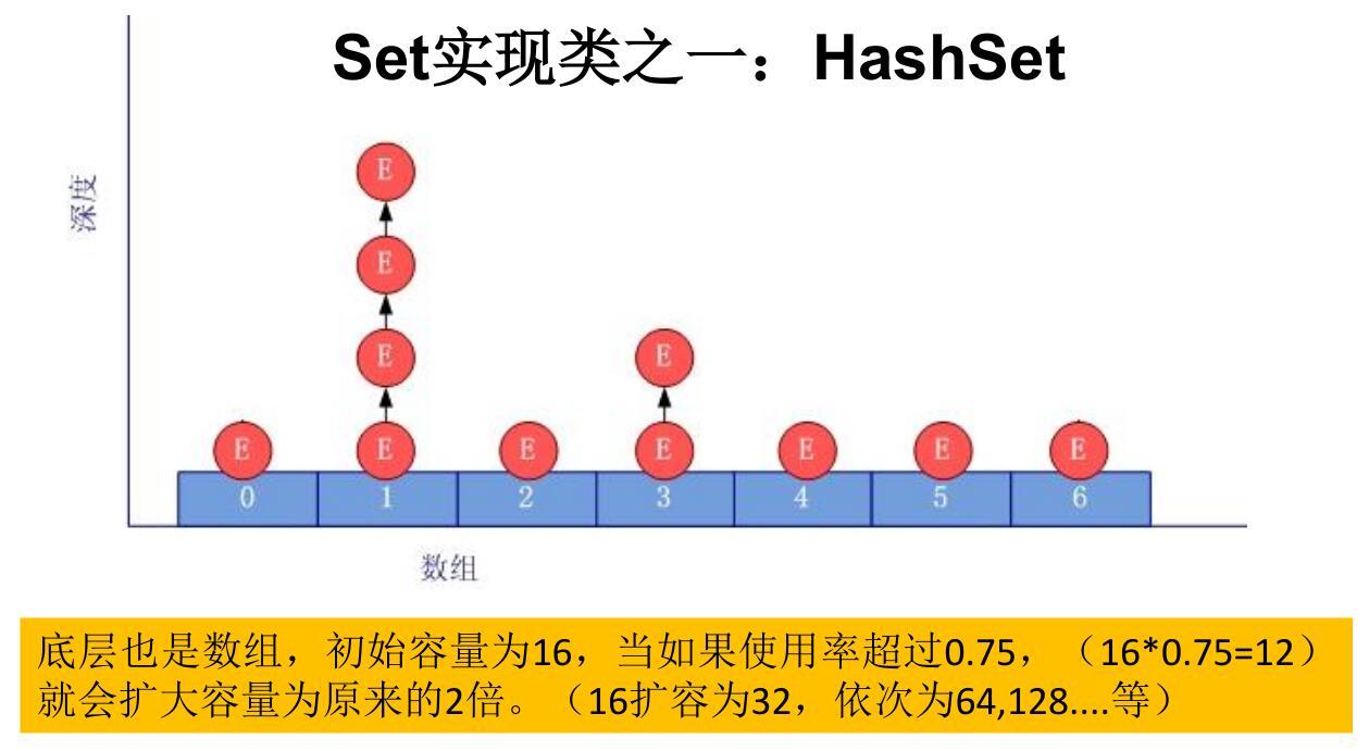 QQ截图20210309192953 - Collection子接口之Set