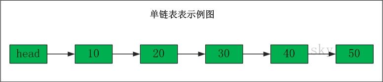 1775037 20190906142754354 497315944 - 数据结构之数组与链表